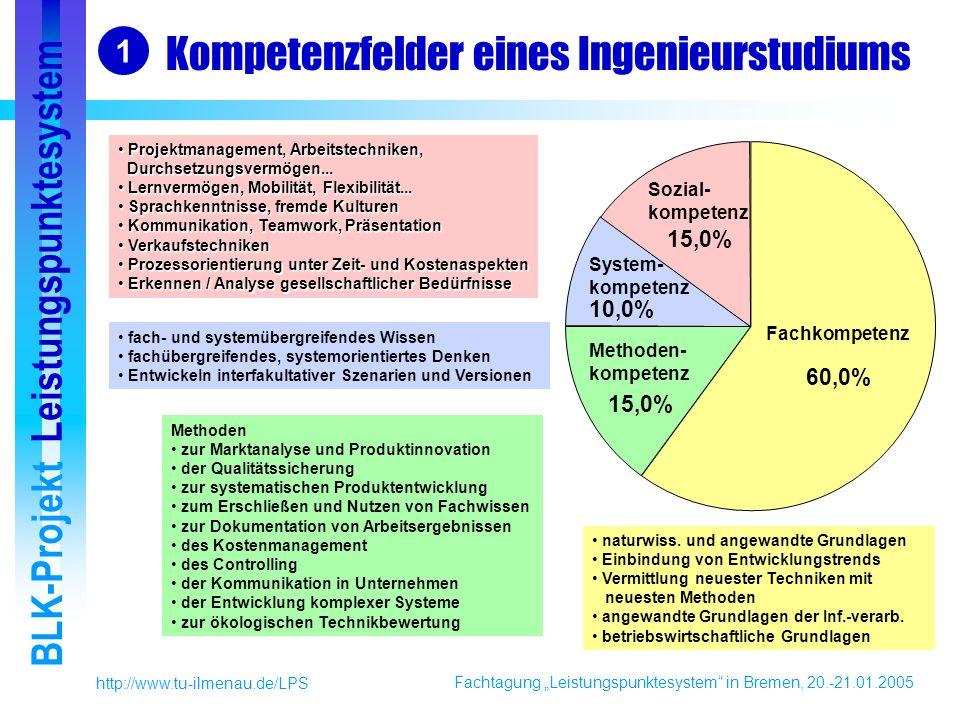 Fachtagung Leistungspunktesystem in Bremen, 20.-21.01.2005 BLK-Projekt Leistungspunktesystem http://www.tu-ilmenau.de/LPS Kompetenzfelder eines Ingenieurstudiums 1 naturwiss.