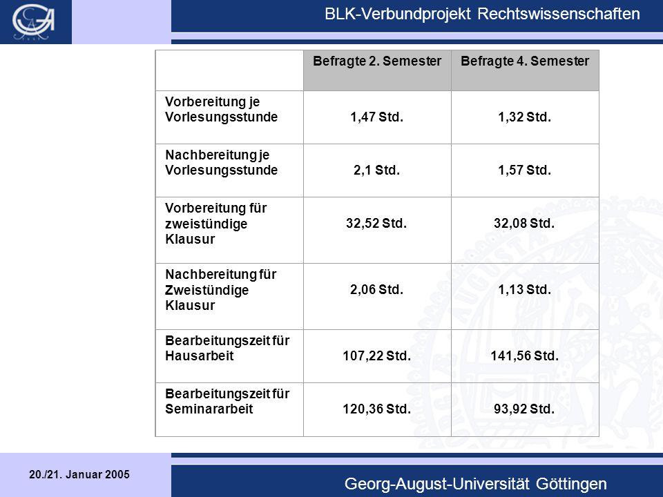 20./21.Januar 2005 BLK-Verbundprojekt Rechtswissenschaften Georg-August-Universität Göttingen B.