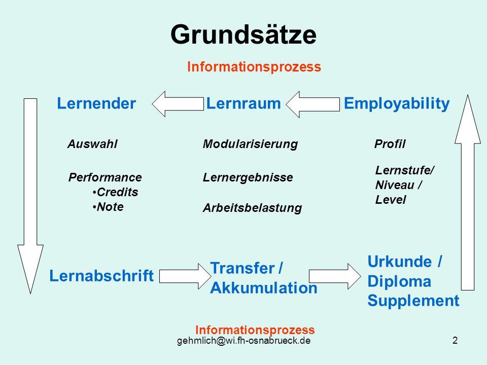 gehmlich@wi.fh-osnabrueck.de2 Grundsätze Informationsprozess EmployabilityLernraumLernender Urkunde / Diploma Supplement Lernabschrift Transfer / Akku