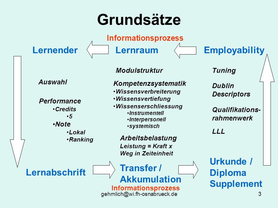 gehmlich@wi.fh-osnabrueck.de3 Grundsätze Informationsprozess EmployabilityLernraumLernender Urkunde / Diploma Supplement Lernabschrift Transfer / Akku