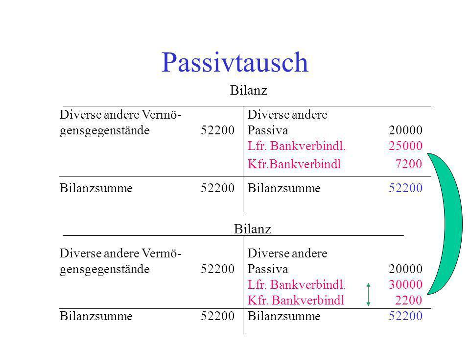 Passivtausch Bilanz Diverse andere Vermö-Diverse andere gensgegenstände52200 Passiva 20000 Lfr. Bankverbindl. 25000 Kfr.Bankverbindl 7200 Bilanzsumme5