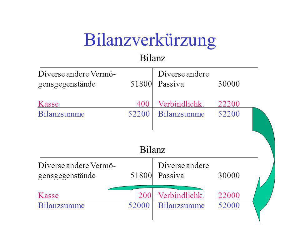 Bilanzverkürzung Bilanz Diverse andere Vermö-Diverse andere gensgegenstände 51800 Passiva 30000 Kasse 400 Verbindlichk.22200 Bilanzsumme52200Bilanzsum