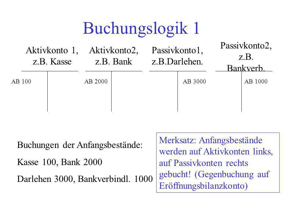 Buchungslogik 1 Aktivkonto 1, z.B. Kasse Aktivkonto2, z.B. Bank Passivkonto2, z.B. Bankverb. Passivkonto1, z.B.Darlehen. Buchungen der Anfangsbestände