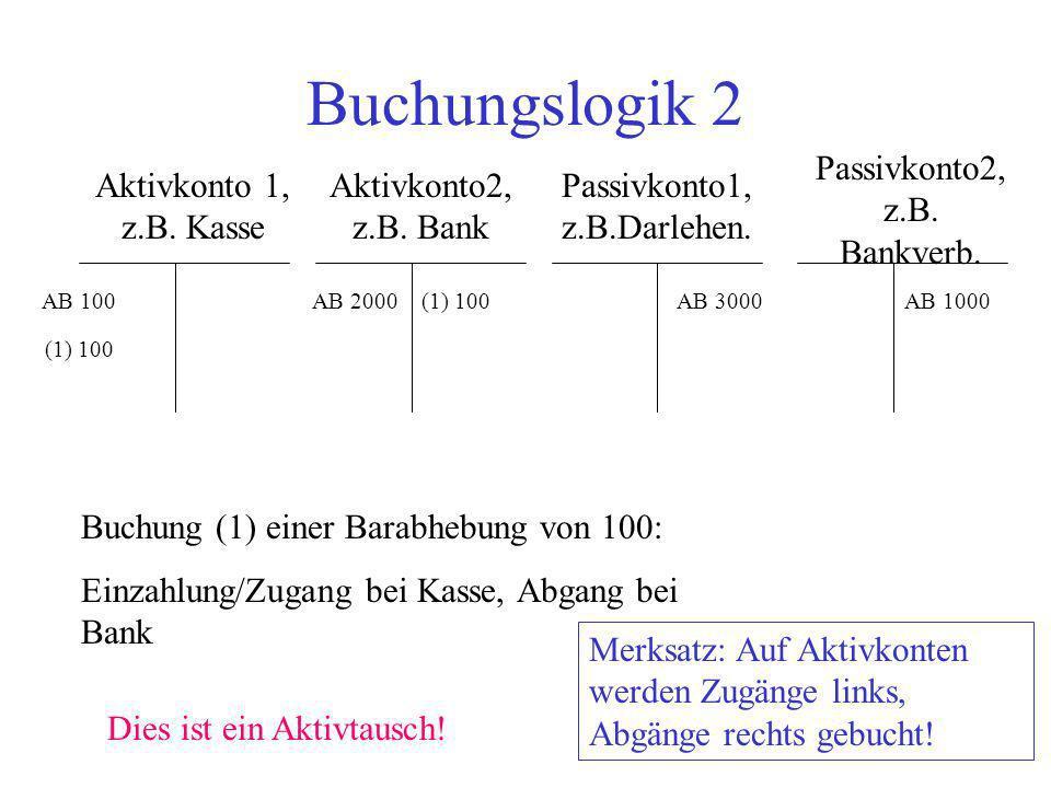 Buchungslogik 2 Aktivkonto 1, z.B. Kasse Aktivkonto2, z.B. Bank Passivkonto2, z.B. Bankverb. Passivkonto1, z.B.Darlehen. AB 100AB 2000AB 3000AB 1000 B