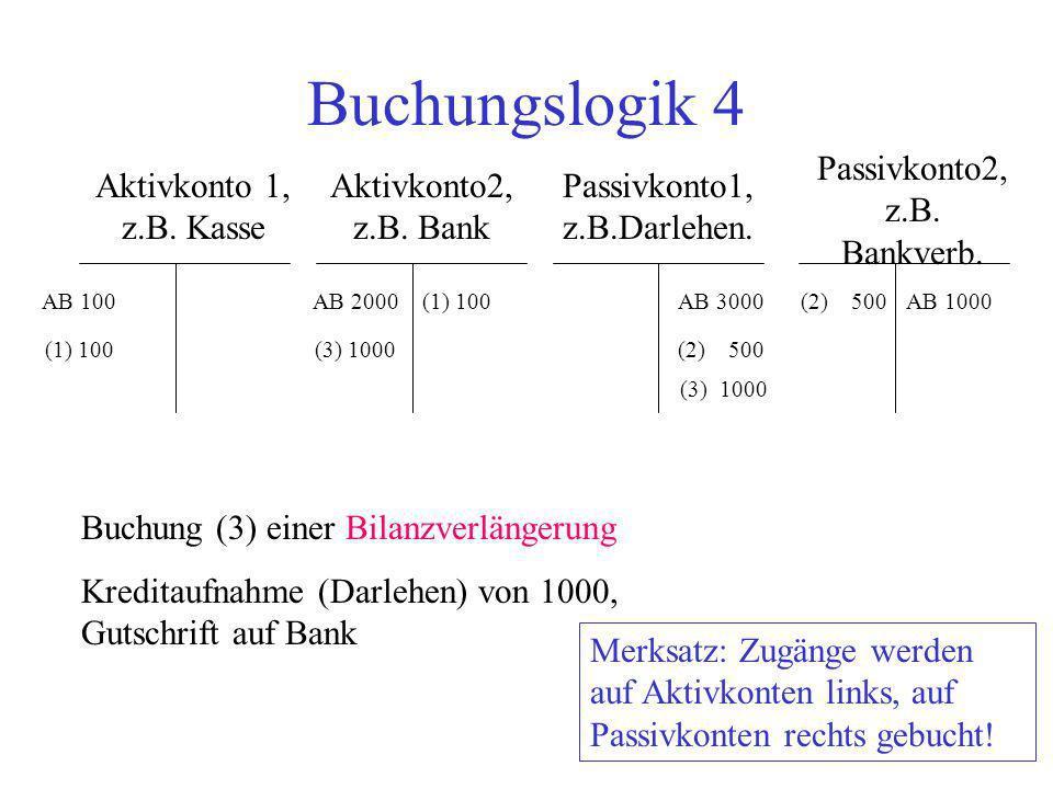 Buchungslogik 4 Aktivkonto 1, z.B. Kasse Aktivkonto2, z.B. Bank Passivkonto2, z.B. Bankverb. Passivkonto1, z.B.Darlehen. AB 100AB 2000AB 3000AB 1000 B