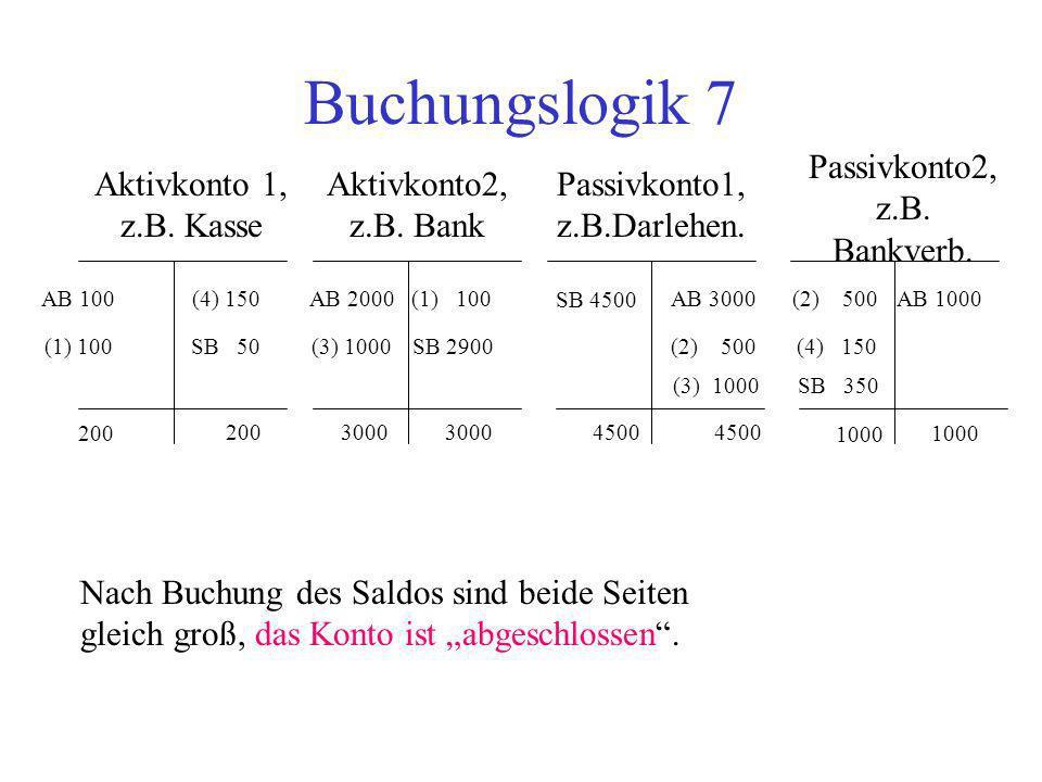 Buchungslogik 7 Aktivkonto 1, z.B. Kasse Aktivkonto2, z.B. Bank Passivkonto2, z.B. Bankverb. Passivkonto1, z.B.Darlehen. AB 100AB 2000AB 3000AB 1000 N