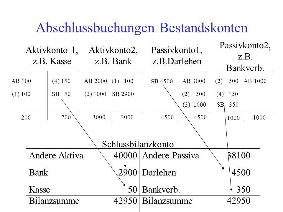 Abschlussbuchungen Bestandskonten Aktivkonto 1, z.B. Kasse Aktivkonto2, z.B. Bank Passivkonto2, z.B. Bankverb. Passivkonto1, z.B.Darlehen AB 100AB 200
