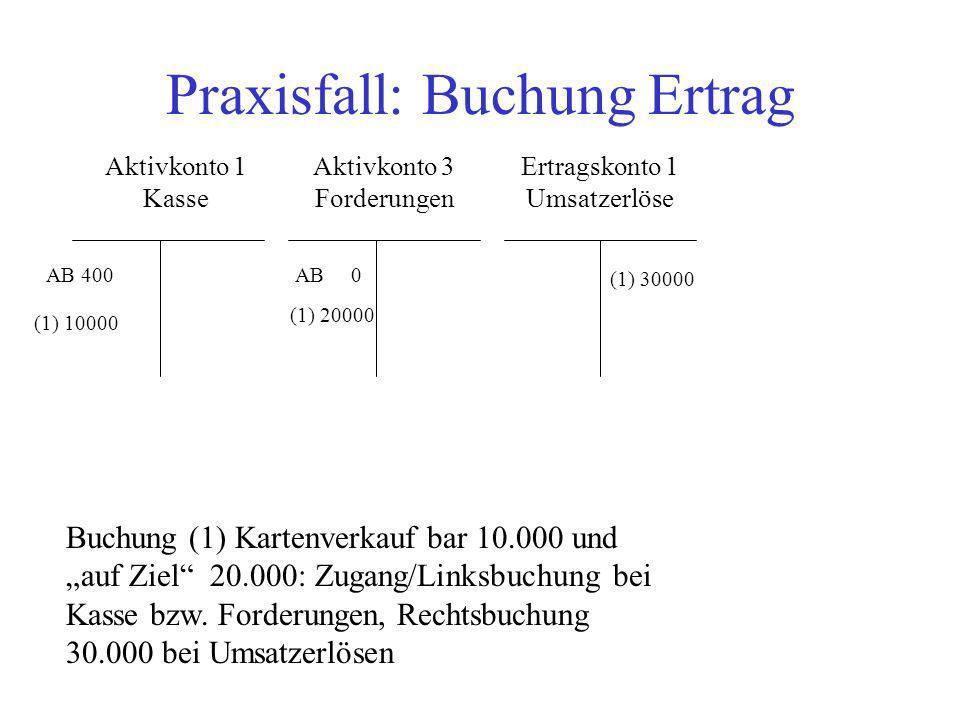 Praxisfall: Buchung Ertrag Aktivkonto 1 Kasse Aktivkonto 3 Forderungen Ertragskonto 1 Umsatzerlöse AB 400 (1) 20000 Buchung (1) Kartenverkauf bar 10.0
