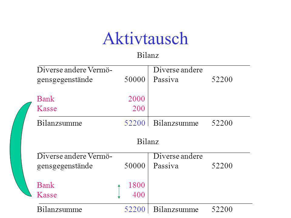 Aktivtausch Bilanz Diverse andere Vermö-Diverse andere gensgegenstände50000Passiva 52200 Bank 2000 Kasse 200 Bilanzsumme52200Bilanzsumme52200 Bilanz D