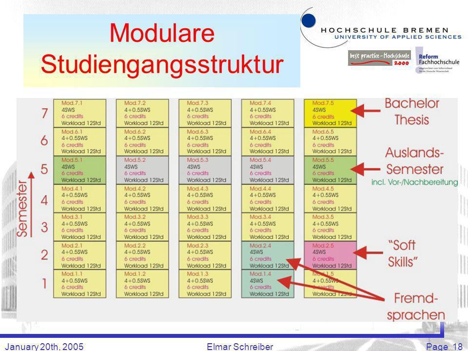 January 20th, 2005Elmar SchreiberPage 18 Modulare Studiengangsstruktur
