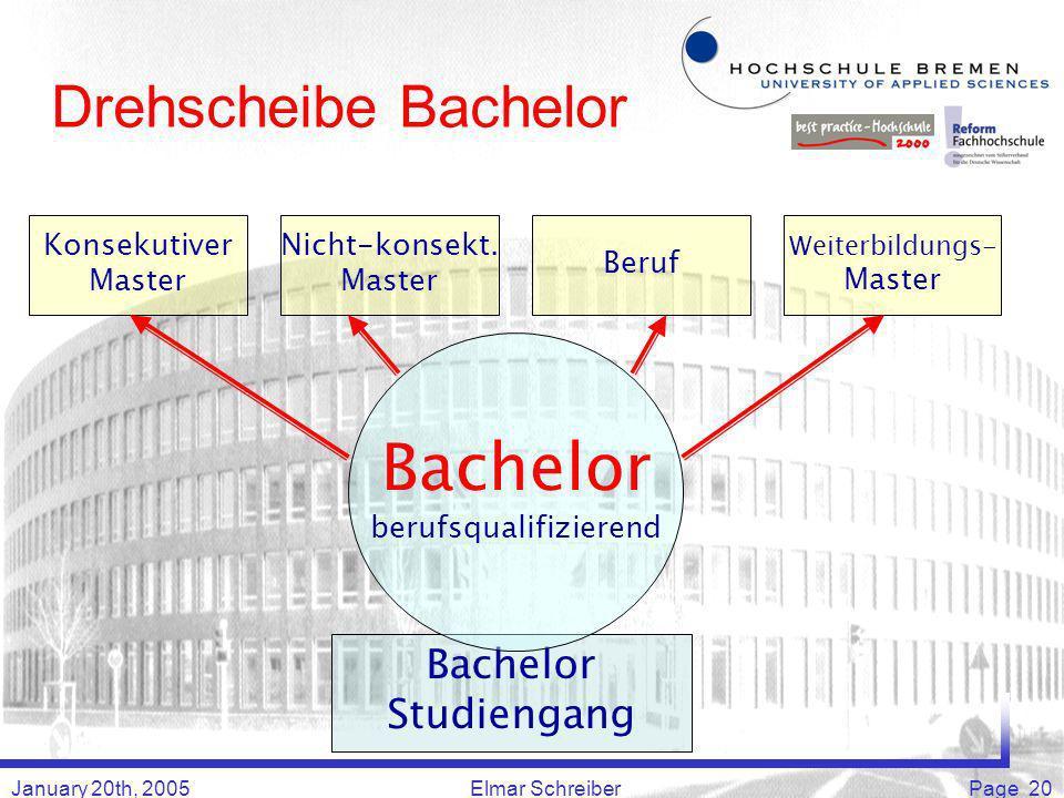 January 20th, 2005Elmar SchreiberPage 20 Drehscheibe Bachelor Bachelor Studiengang Konsekutiver Master Nicht-konsekt.