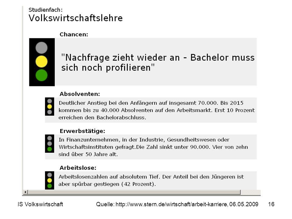 IS Volkswirtschaft16 Quelle: http://www.stern.de/wirtschaft/arbeit-karriere, 06.05.2009