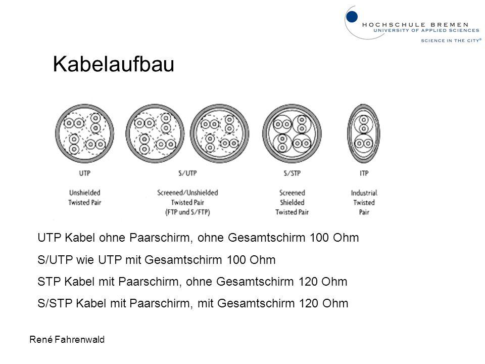 René Fahrenwald Kabelaufbau UTP Kabel ohne Paarschirm, ohne Gesamtschirm 100 Ohm S/UTP wie UTP mit Gesamtschirm 100 Ohm STP Kabel mit Paarschirm, ohne