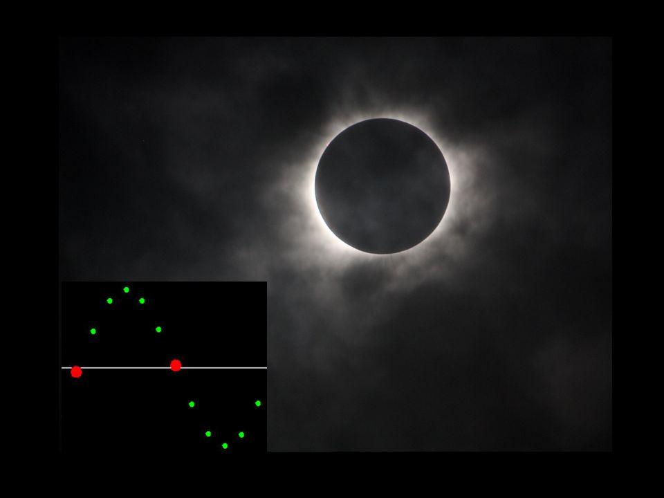 Peter Richter14 Der chinesische Lunisolarkalender nimmt den wahren Sonnenlauf von einer zur nächsten Wintersonnenwende, um das Sonnenjahr festzulegen – das sind 365 oder 366 Tage; nimmt den wahren Mondlauf von Neumond zu Neumond, um den Monat festzulegen – das können 29 ( ) oder 30 ( ) Tage sein.