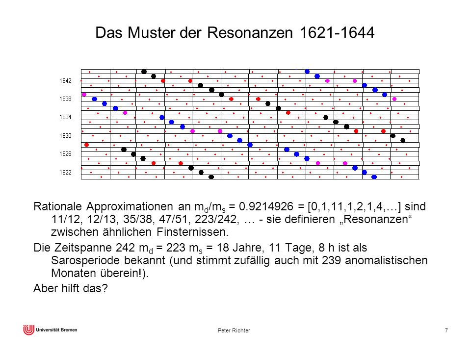 Peter Richter7 Das Muster der Resonanzen 1621-1644 Rationale Approximationen an m d /m s = 0.9214926 = [0,1,11,1,2,1,4,…] sind 11/12, 12/13, 35/38, 47