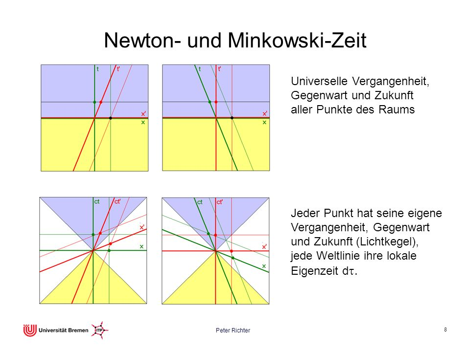 Peter Richter 8 Newton- und Minkowski-Zeit Jeder Punkt hat seine eigene Vergangenheit, Gegenwart und Zukunft (Lichtkegel), jede Weltlinie ihre lokale
