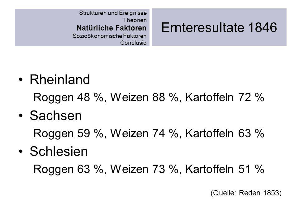 Strukturen und Ereignisse Theorien Natürliche Faktoren Sozioökonomische Faktoren Conclusio Ernteresultate 1846 Rheinland Roggen 48 %, Weizen 88 %, Kar