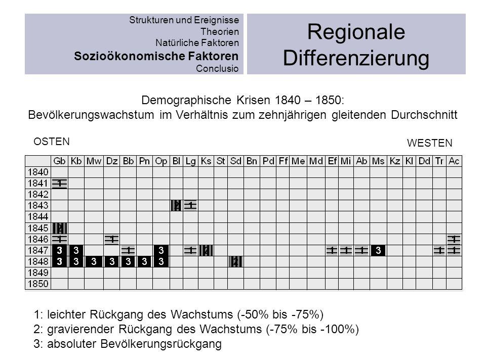 Strukturen und Ereignisse Theorien Natürliche Faktoren Sozioökonomische Faktoren Conclusio Regionale Differenzierung OSTEN WESTEN Demographische Krise