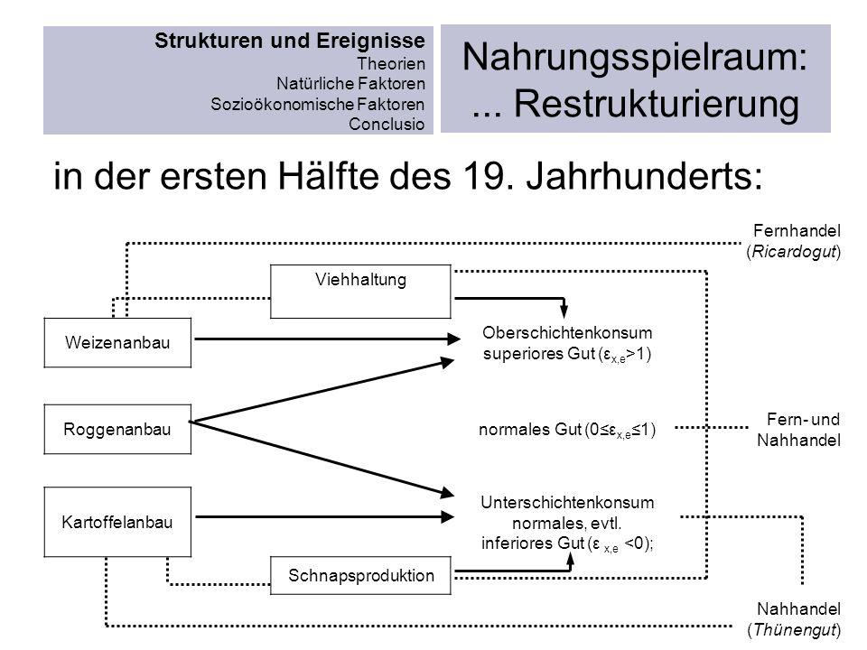 Strukturen und Ereignisse Theorien Natürliche Faktoren Sozioökonomische Faktoren Conclusio Nahrungsspielraum:... Restrukturierung in der ersten Hälfte
