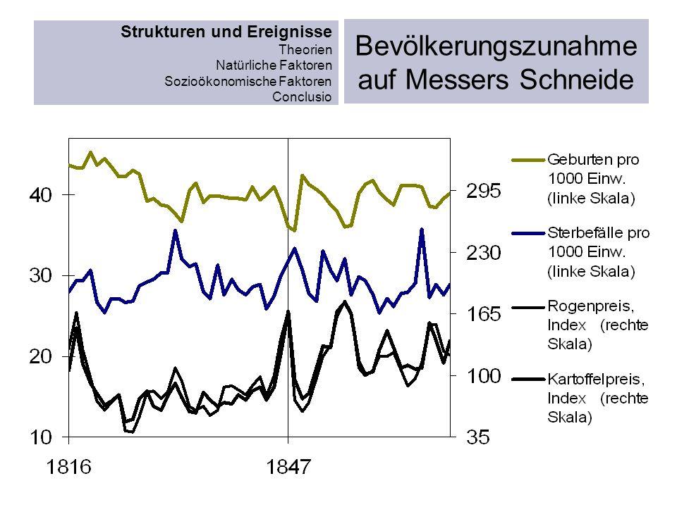 Strukturen und Ereignisse Theorien Natürliche Faktoren Sozioökonomische Faktoren Conclusio Eisenbahnstrecken Ende 1846