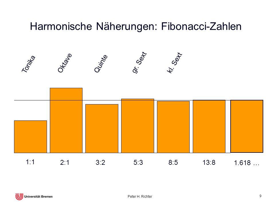 Peter H. Richter 9 Harmonische Näherungen: Fibonacci-Zahlen 1:1 2:1 3:2 5:3 8:5 13:8 1.618 … Tonika Oktave Quinte gr. Sext kl. Sext