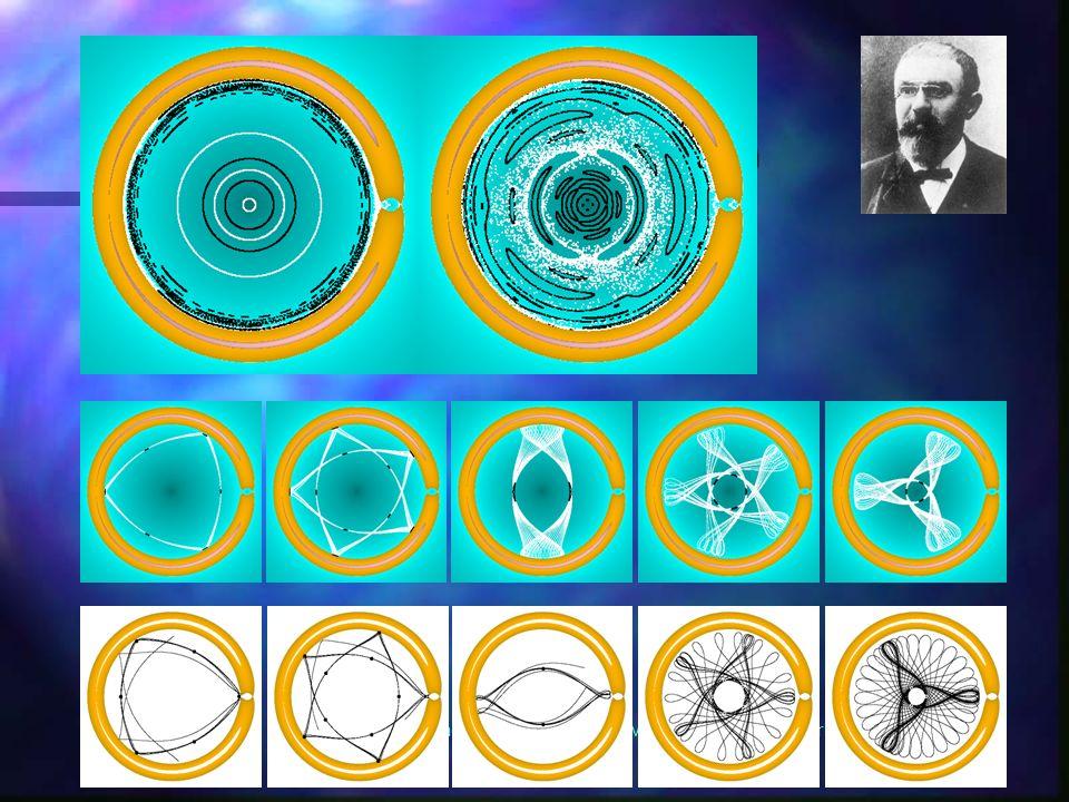 Peter H. Richter - Institut für Theoretische Physik - Universität Bremen – 6. April 2001 Orbits und Poincare-Schnitte im S-Bereich