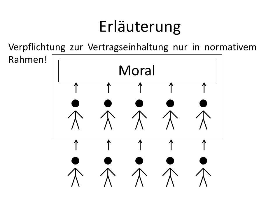 Erläuterung Moral Verpflichtung zur Vertragseinhaltung nur in normativem Rahmen!