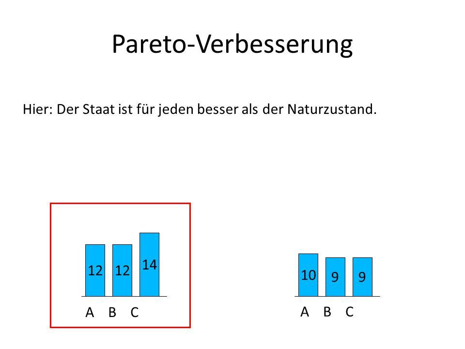Pareto-Verbesserung Hier: Der Staat ist für jeden besser als der Naturzustand. 12 14 10 99 A B C