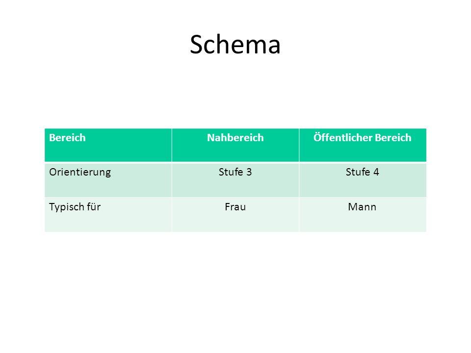 Schema BereichNahbereichÖffentlicher Bereich OrientierungStufe 3Stufe 4 Typisch fürFrauMann