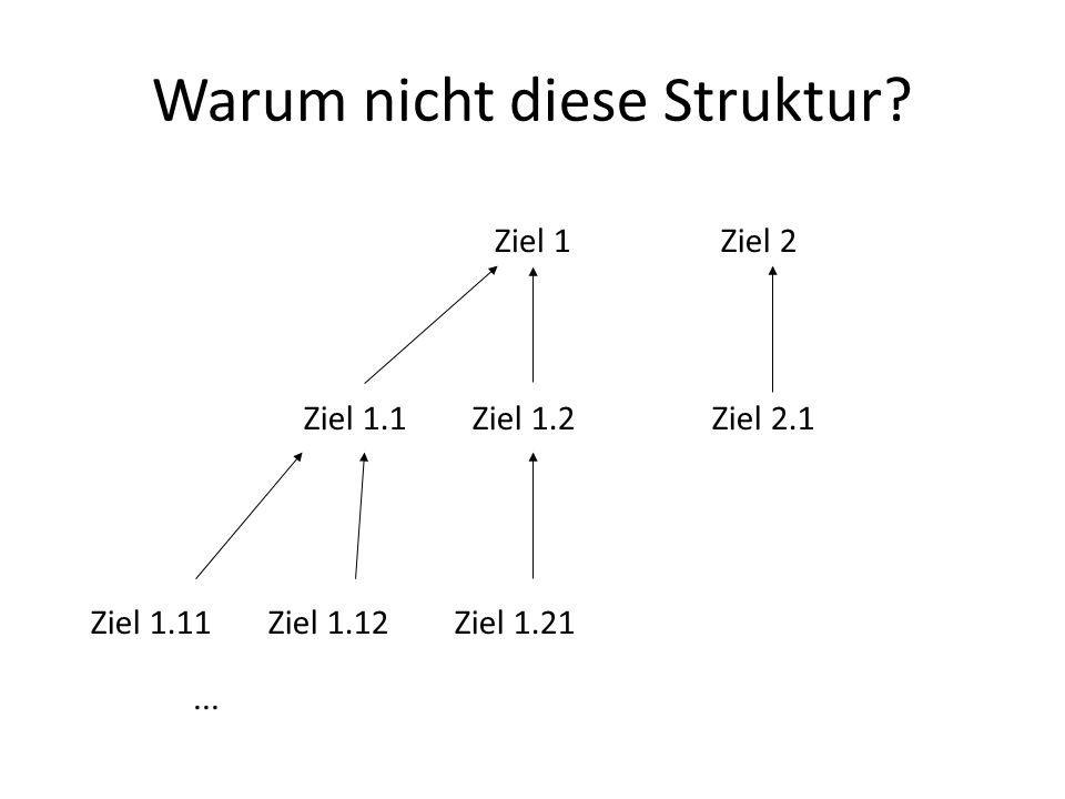 Warum nicht diese Struktur? Ziel 1Ziel 2 Ziel 1.1Ziel 1.2 Ziel 1.11Ziel 1.12Ziel 1.21 Ziel 2.1...