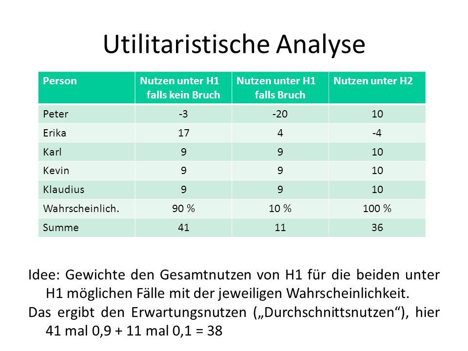 Utilitaristische Analyse PersonNutzen unter H1 falls kein Bruch Nutzen unter H1 falls Bruch Nutzen unter H2 Peter-3-2010 Erika174-4 Karl9910 Kevin9910 Klaudius9910 Wahrscheinlich.90 %10 %100 % Summe411136 Idee: Gewichte den Gesamtnutzen von H1 für die beiden unter H1 möglichen Fälle mit der jeweiligen Wahrscheinlichkeit.