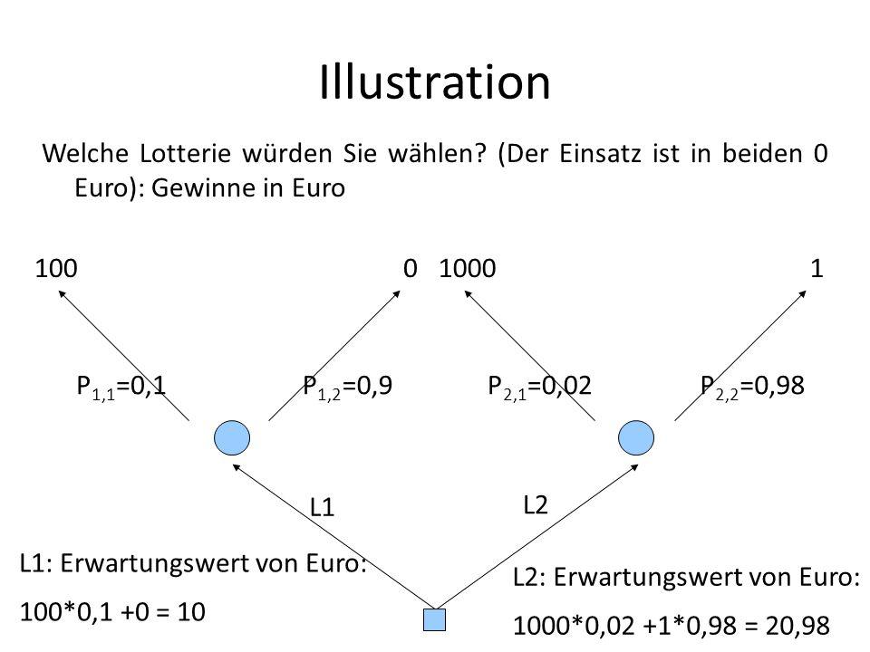 Illustration Welche Lotterie würden Sie wählen.