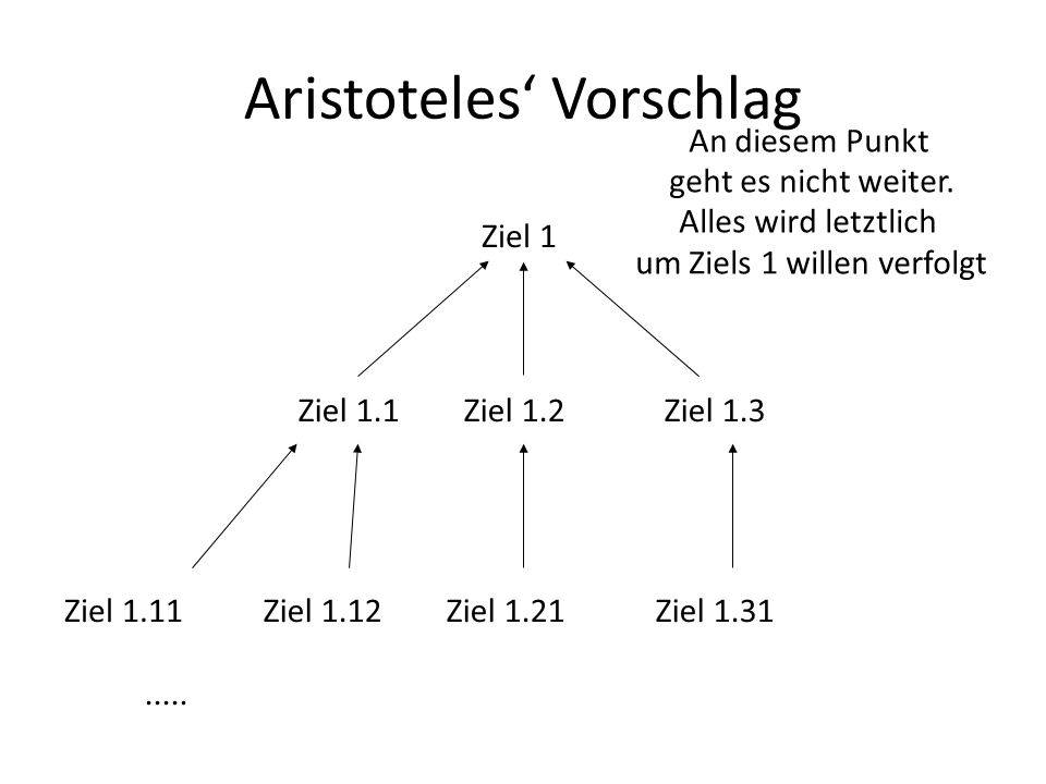 Aristoteles Vorschlag Ziel 1 Ziel 1.3Ziel 1.1Ziel 1.2 Ziel 1.11Ziel 1.12Ziel 1.21Ziel 1.31 An diesem Punkt geht es nicht weiter.