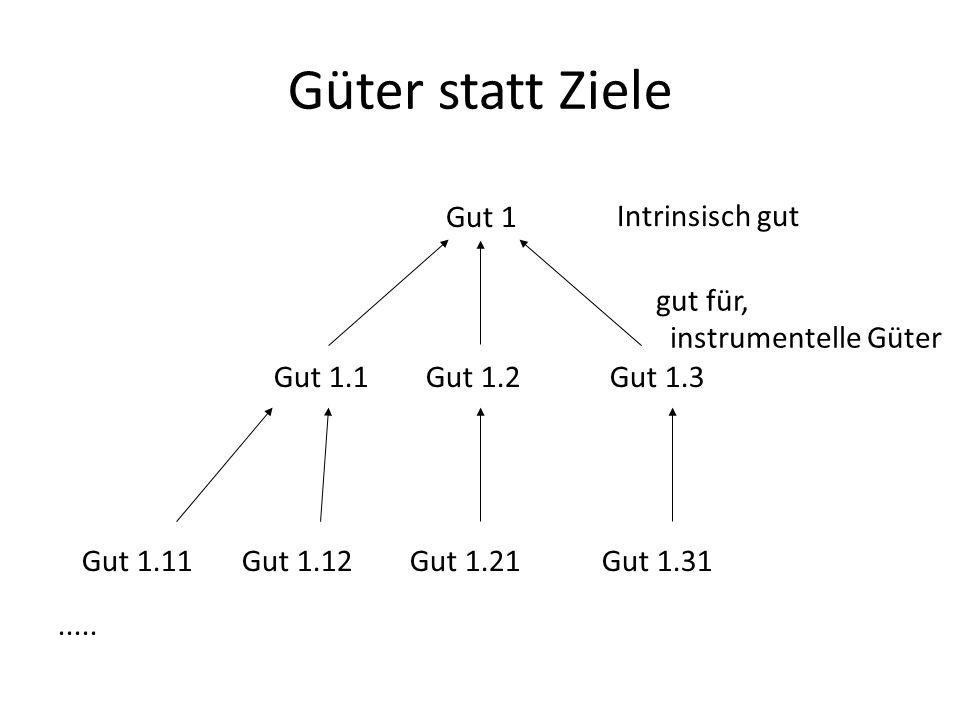 Güter statt Ziele Gut 1 Gut 1.3Gut 1.1Gut 1.2 Gut 1.11Gut 1.12Gut 1.21Gut 1.31..... Intrinsisch gut gut für, instrumentelle Güter