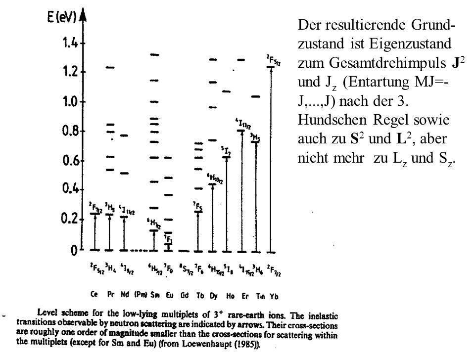 Nun wird als weitere Störung H CF eingeschaltet: e- L=0 + + Gd,Eu =0 Sphärische 4f -Ladungsverteilung Keine Kristallfeldeffekte e- + + Ce,Pr,Nd, Tb,Dy,Ho <0 Sm,Er, Tm,Yb >0 L 0 Kristallfeldeffekte Verzerrung der 4f -Ladungsverteilung Anmerkung: die Annahme, dass H CF >H Ze trifft im allgemeinen nicht zu.