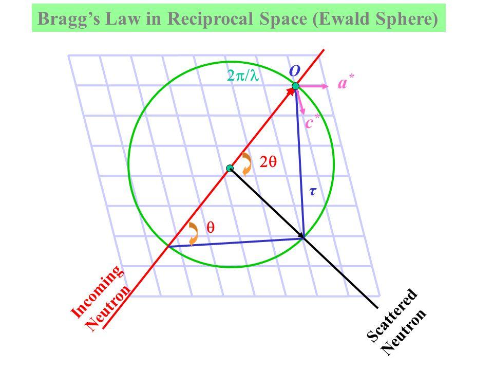 Time-of-flight Bragg equation - 2d hkl sin = Two basic equations: where m,v = mass, velocity of neutron L = length of flight patht = time of flight of neutron