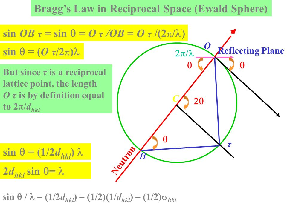 Braggs Law in Reciprocal Space (Ewald Sphere) Neutron C τ O Reflecting Plane sin OB τ = sin = O τ /OB = O τ /(2 / sin = (O τ /2 ) But since τ is a rec