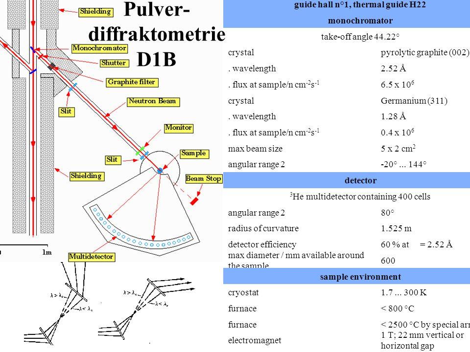 HRPD, GEM Sample area collimators and detectors on HRPD.