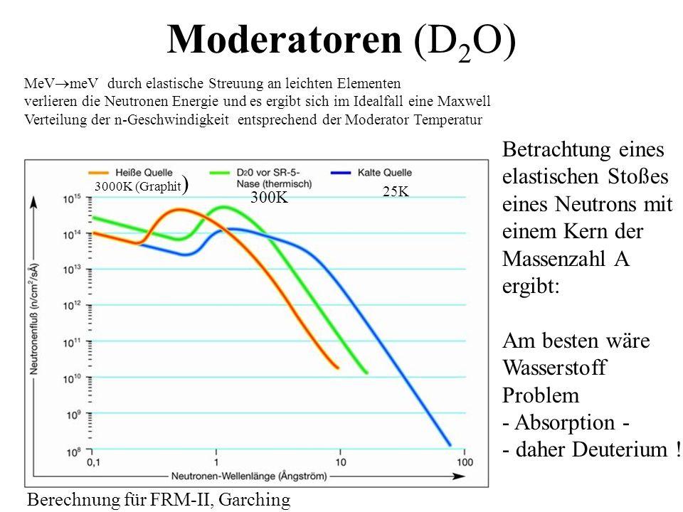 Moderatoren (D 2 O) MeV meV durch elastische Streuung an leichten Elementen verlieren die Neutronen Energie und es ergibt sich im Idealfall eine Maxwe