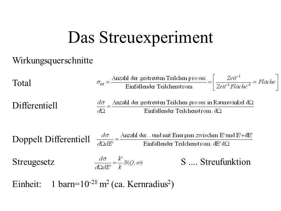 Das Streuexperiment Wirkungsquerschnitte Total Differentiell Doppelt Differentiell Streugesetz S.... Streufunktion Einheit: 1 barn=10 -28 m 2 (ca. Ker