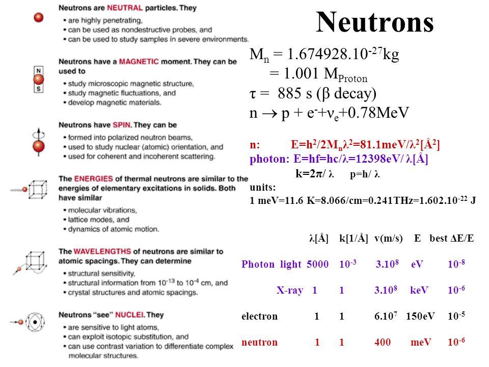 Neutrons M n = 1.674928.10 -27 kg = 1.001 M Proton τ = 885 s (β decay) n p + e - +ν e +0.78MeV n: E=h 2 /2M n λ 2 =81.1meV/λ 2 [Å 2 ] photon: E=hf=hc/