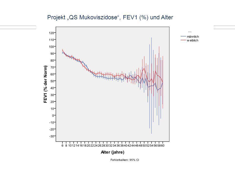 Projekt QS Mukoviszidose, FEV1 (%) und Alter