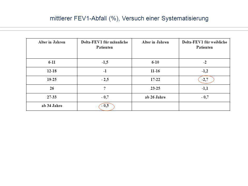 mittlerer FEV1-Abfall (%), Versuch einer Systematisierung Alter in JahrenDelta-FEV1 für männliche Patienten Alter in JahrenDelta-FEV1 für weibliche Pa