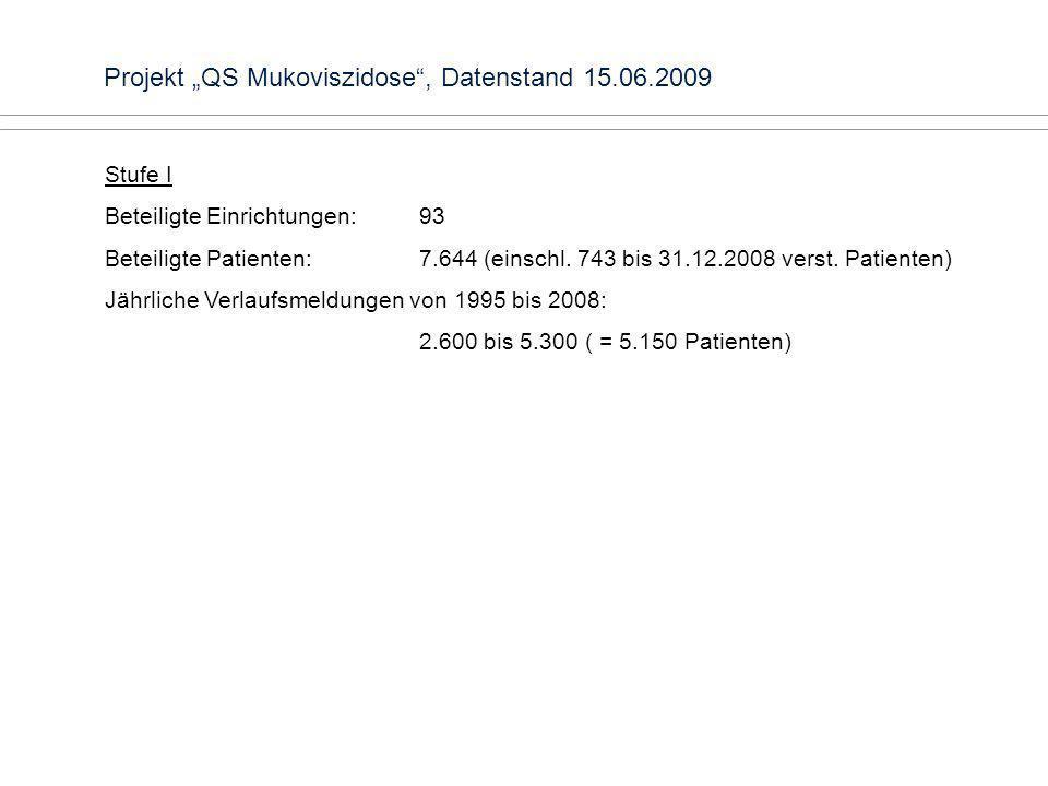 Projekt QS Mukoviszidose, Datenstand 15.06.2009 Stufe I Beteiligte Einrichtungen: 93 Beteiligte Patienten: 7.644 (einschl. 743 bis 31.12.2008 verst. P