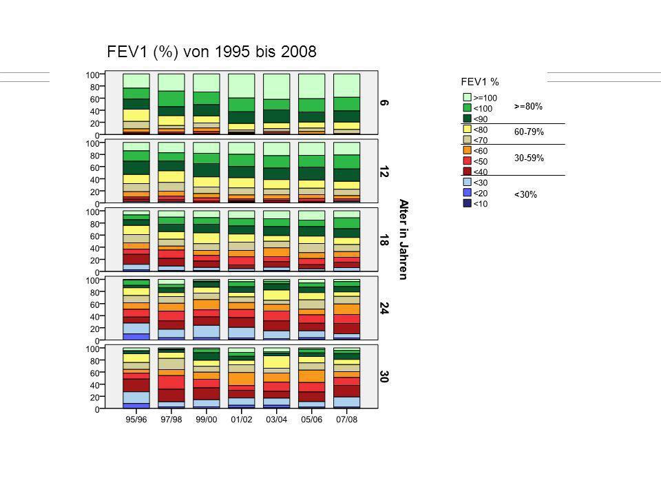 >=80% 60-79% 30-59% <30% FEV1 (%) von 1995 bis 2008