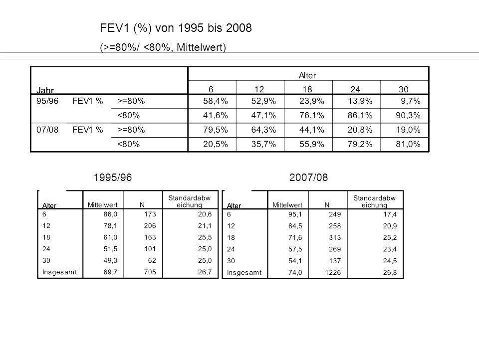 FEV1 (%) von 1995 bis 2008 (>=80%/ <80%, Mittelwert) 1995/962007/08