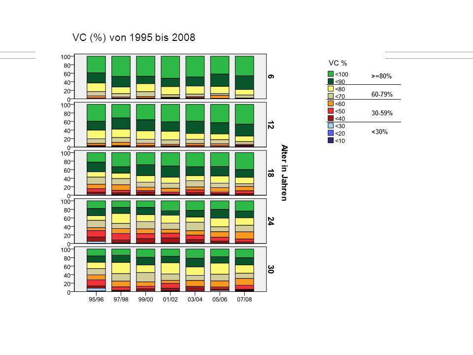 VC (%) von 1995 bis 2008 <30% >=80% 60-79% 30-59% <30%