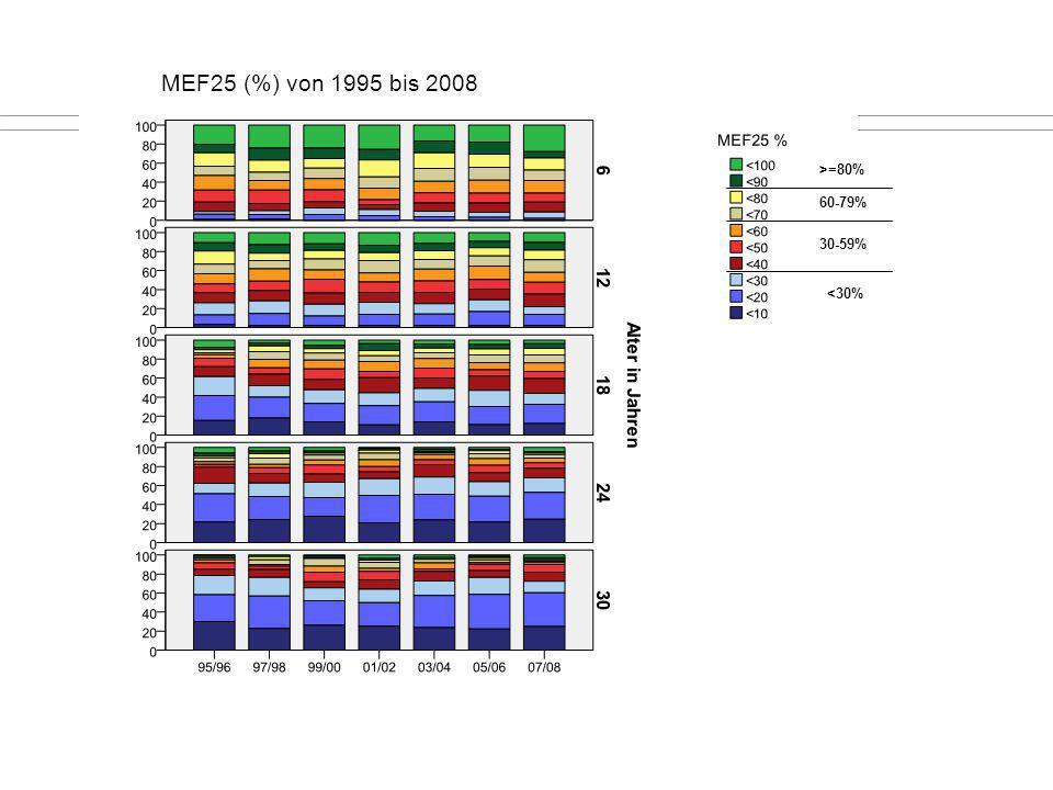 MEF25 (%) von 1995 bis 2008 60-79% >=80% 30-59% <30%