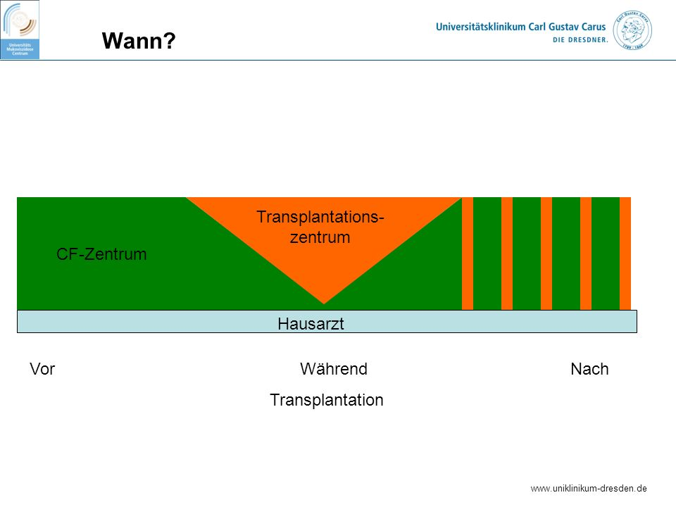 www.uniklinikum-dresden.de Wann? Vor Während Nach Transplantation CF-Zentrum Transplantations- zentrum Hausarzt