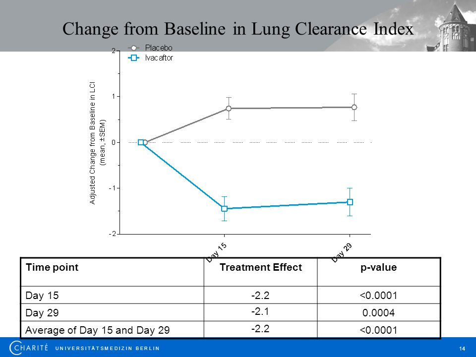 U N I V E R S I T Ä T S M E D I Z I N B E R L I N 14 Change from Baseline in Lung Clearance Index Time pointTreatment Effectp-value Day 15-2.2<0.0001